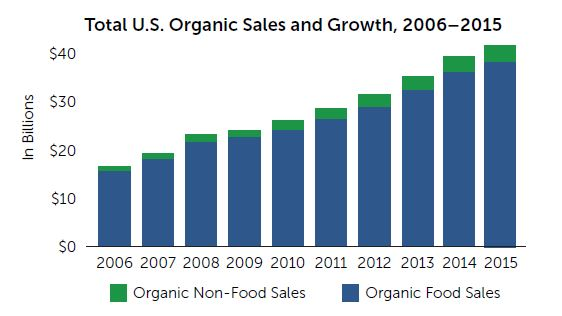 Sales Data On Products In Natural Foods Market